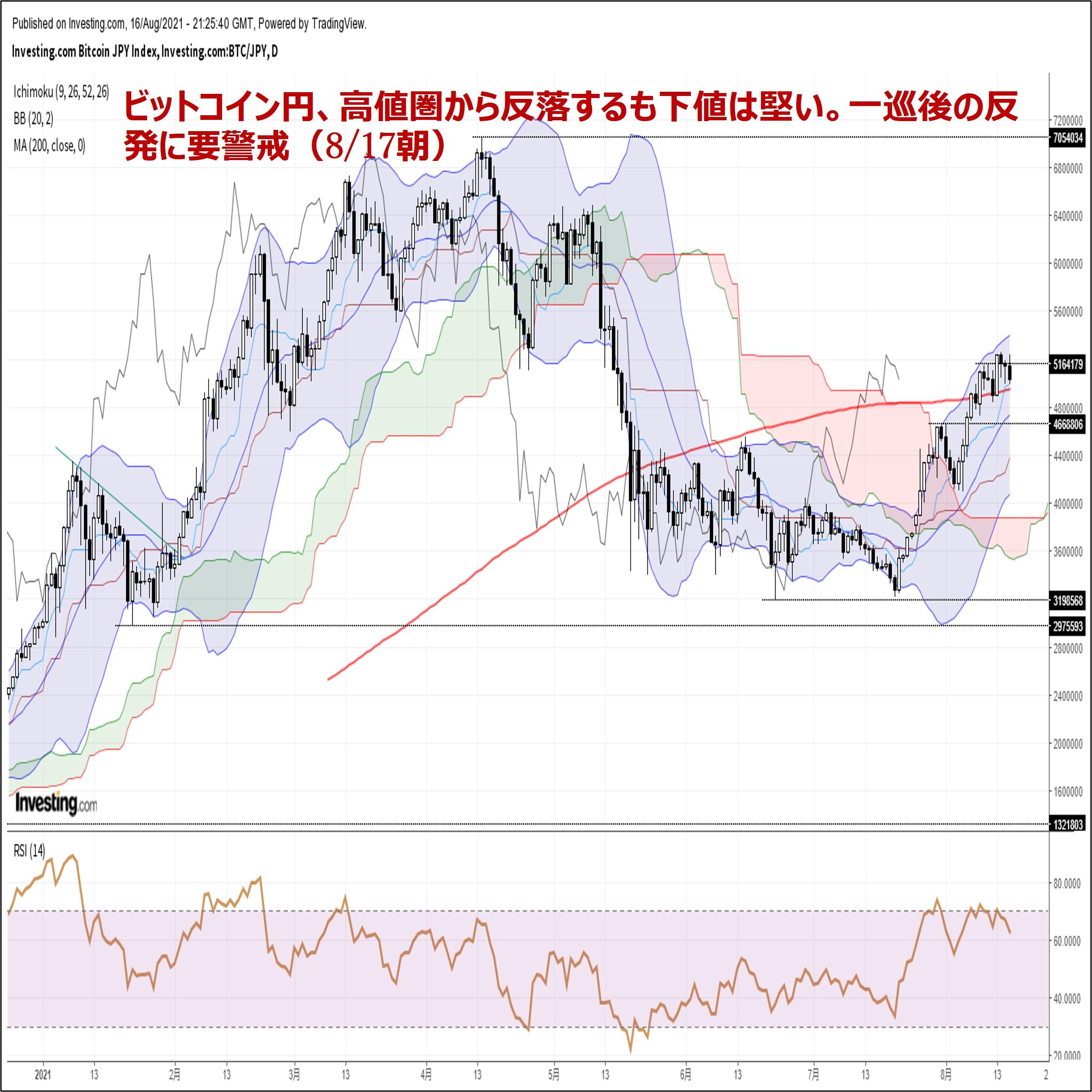 ビットコイン円、高値圏から反落するも下値は堅い。一巡後の反発に要警戒(8/17朝)