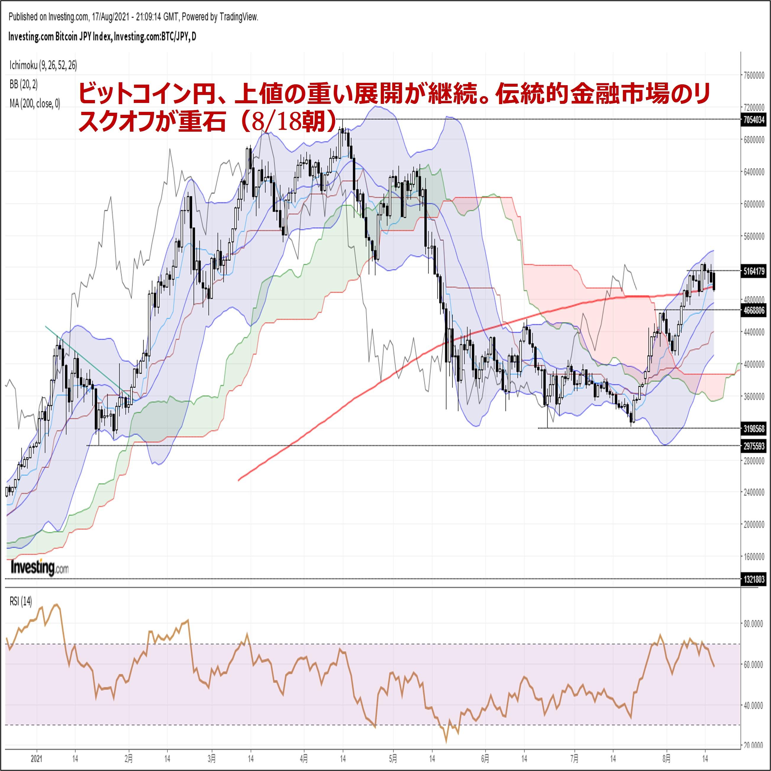 ビットコイン円、上値の重い展開が継続。伝統的金融市場のリスクオフが重石(8/18朝)
