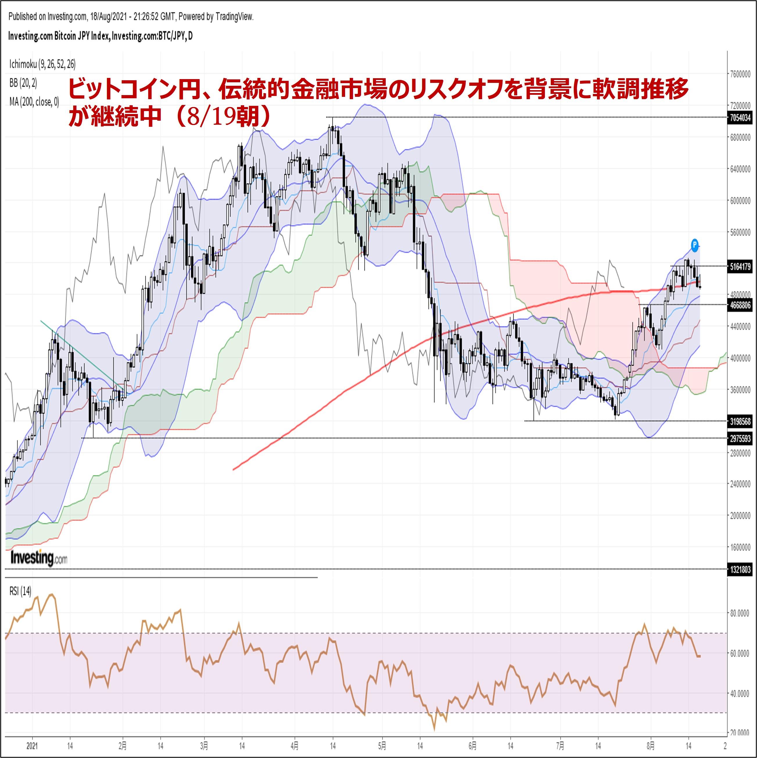 ビットコイン円、伝統的金融市場のリスクオフを背景に軟調推移が継続中(8/19朝)