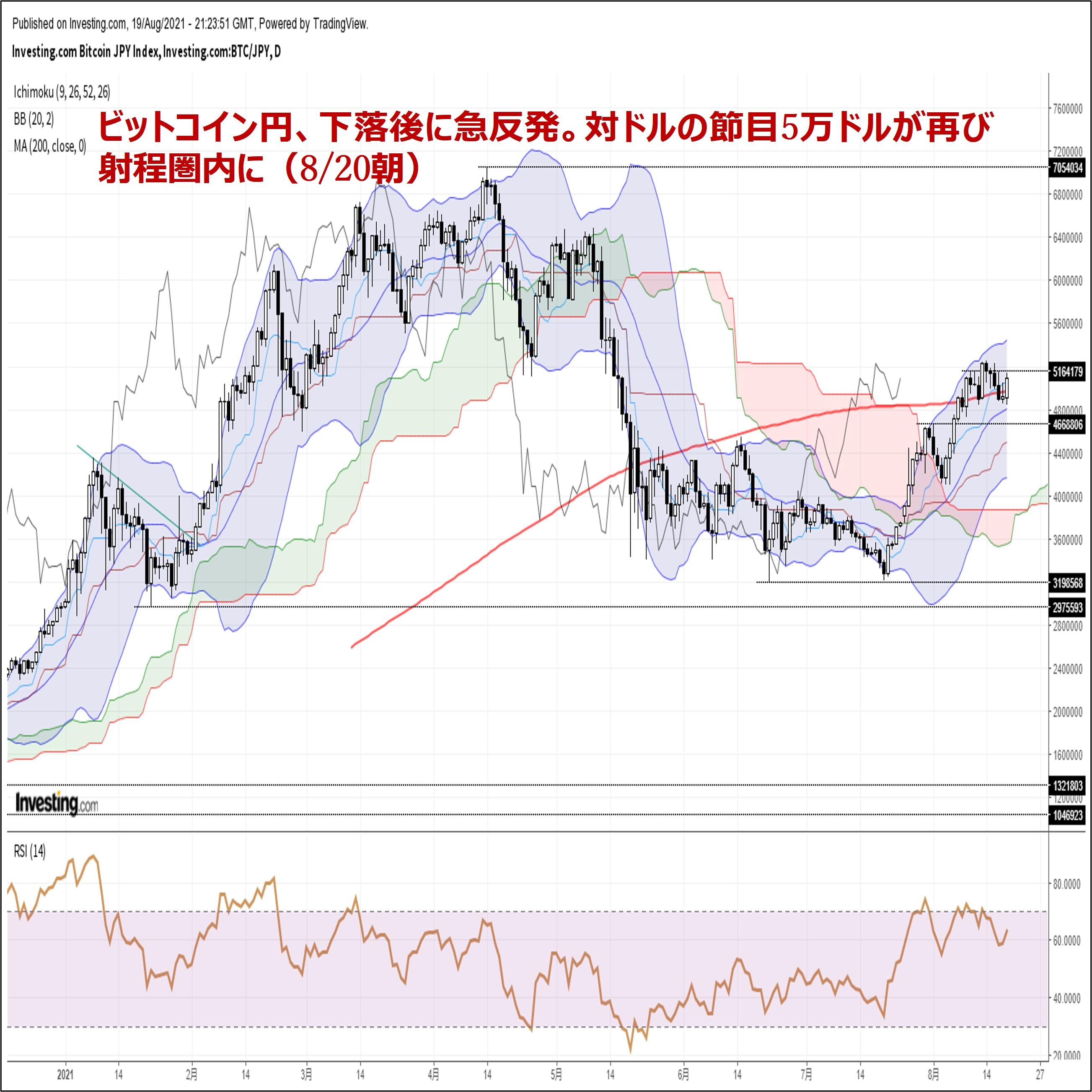 ビットコイン円、下落後に急反発。対ドルの節目5万ドルが再び射程圏内に(8/20朝)