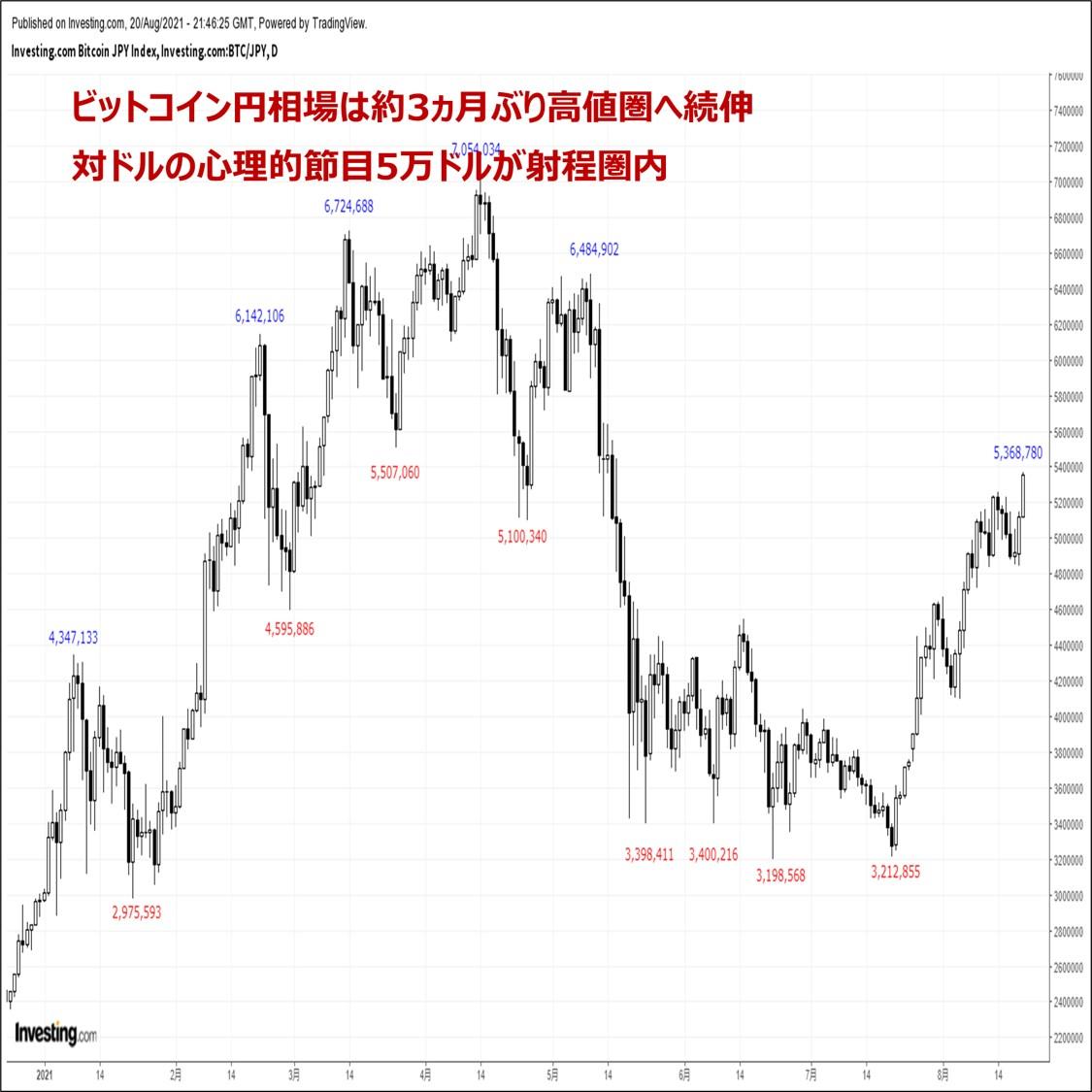 ビットコインの価格分析:『約3ヵ月ぶり高値圏へ急伸。対ドルの節目5万ドルが視野に』(8/21)