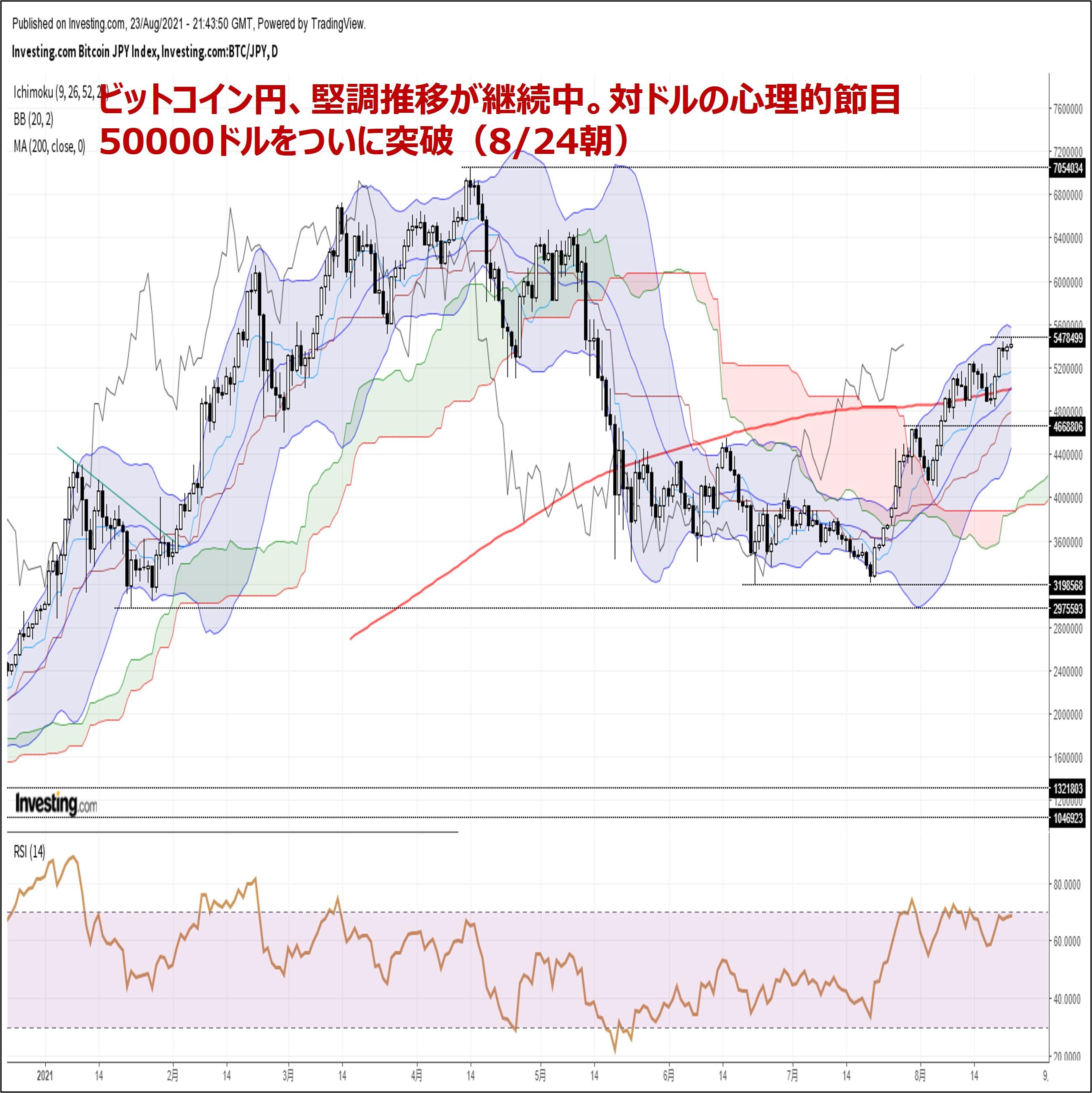 ビットコイン円、堅調推移が継続中。対ドルの心理的節目50000ドルをついに突破(8/24朝)