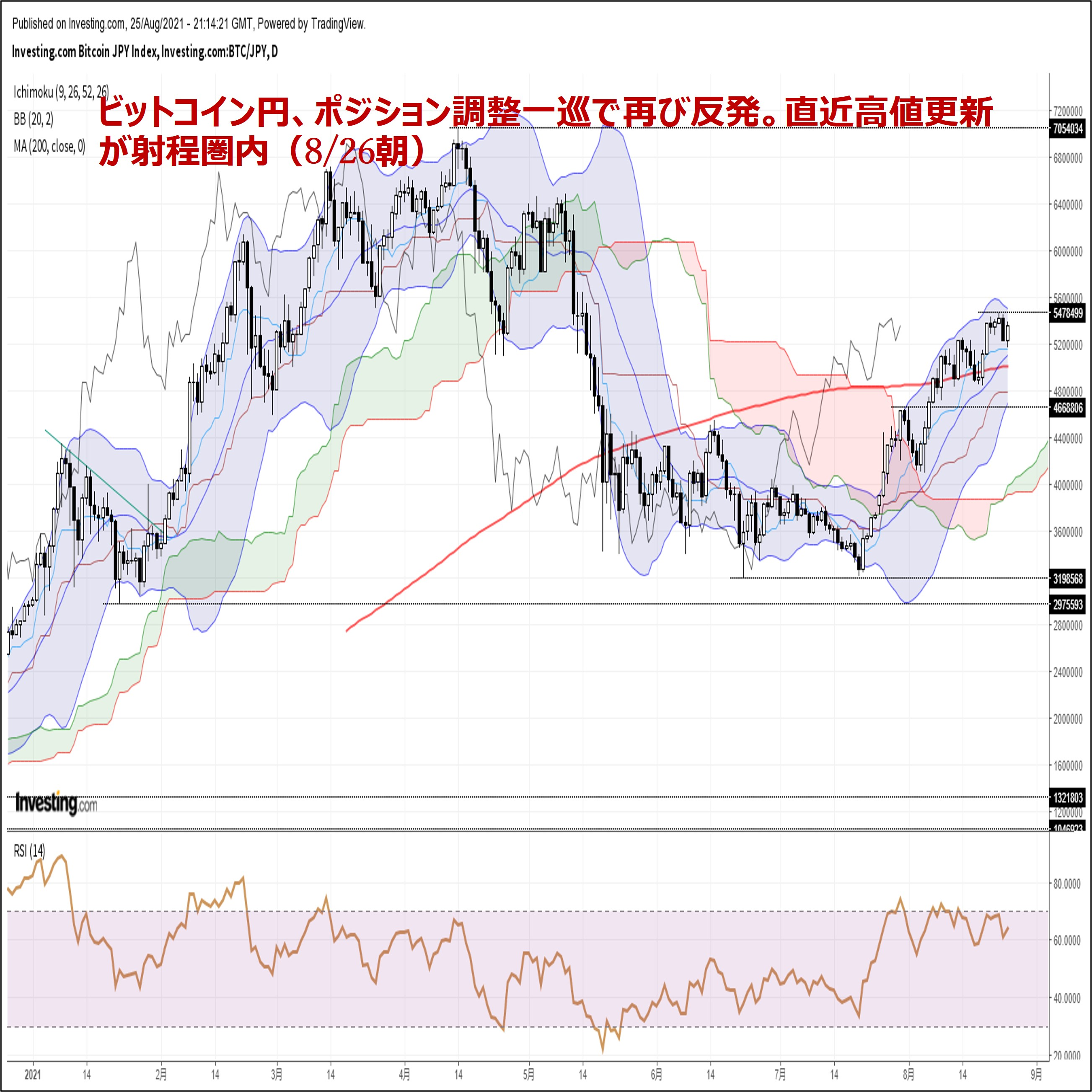 ビットコイン円、ポジション調整一巡で再び反発。直近高値更新が射程圏内(8/26朝)