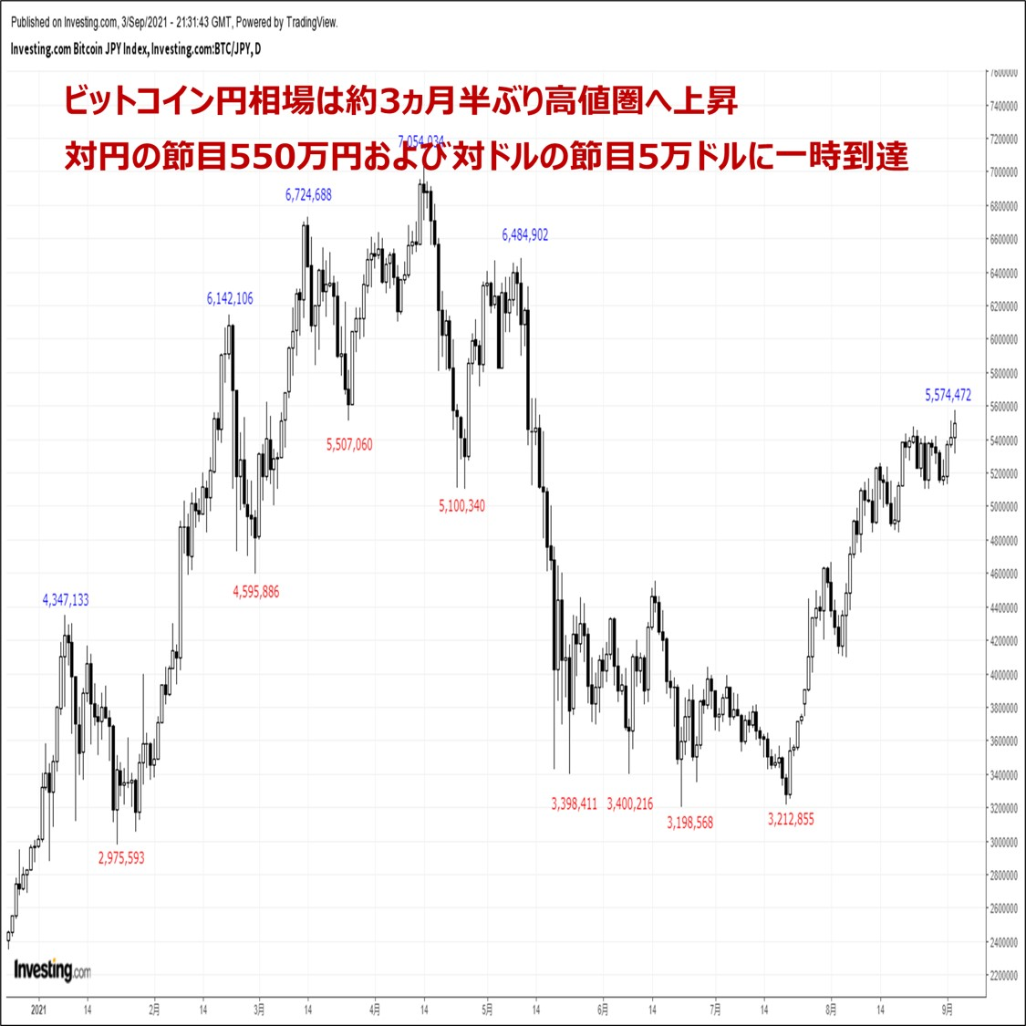 ビットコインの価格分析:『約3ヵ月半ぶり高値圏へ急上昇。来週も堅調推移が継続か』(9/4)