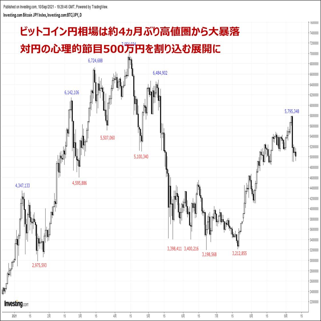 ビットコインの価格分析:『約4ヵ月半ぶり高値圏から大暴落。二番底形成後の反発を想定』(9/11)