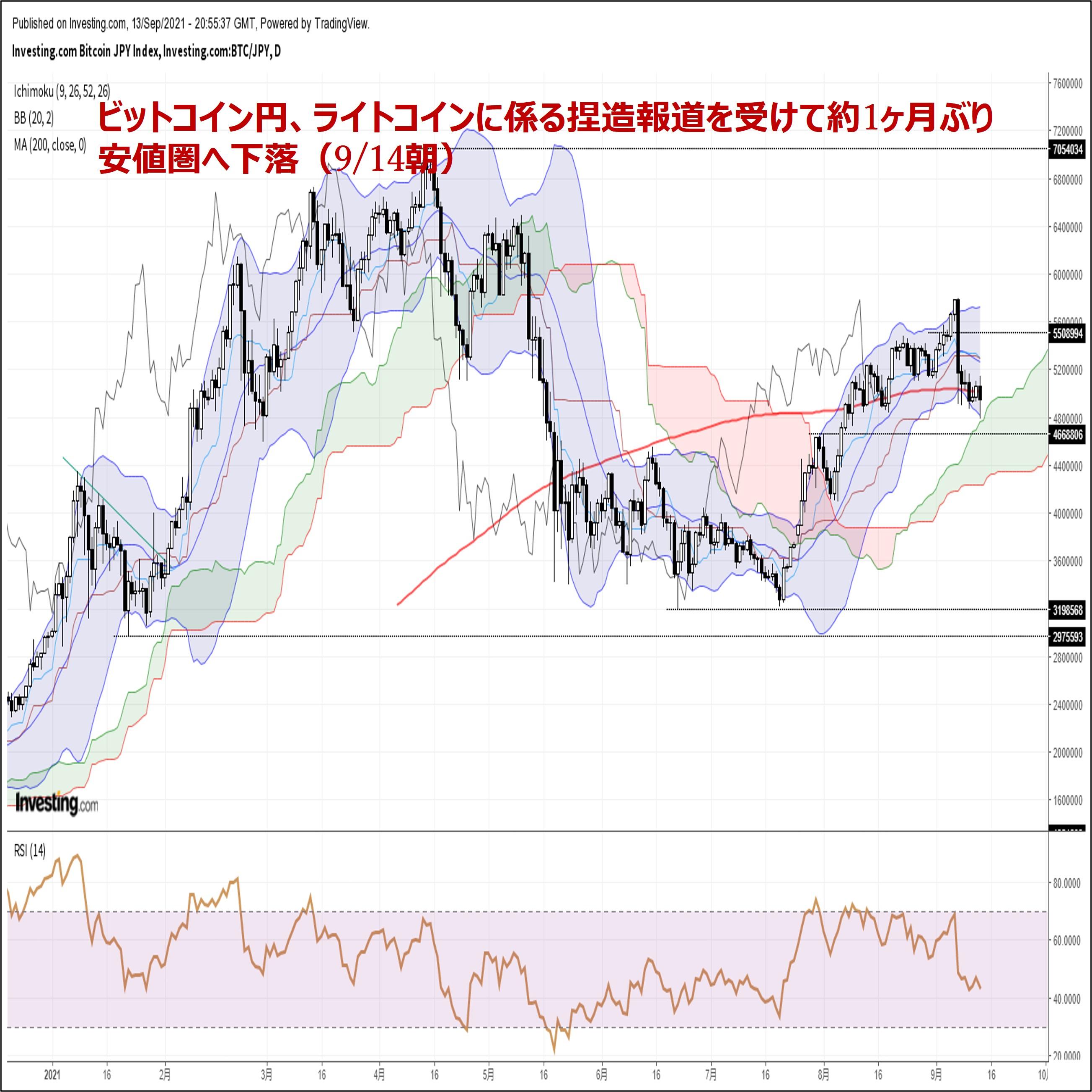 ビットコイン円、ライトコインに係る捏造報道を受けて約1ヶ月ぶり安値圏へ下落(9/14朝)