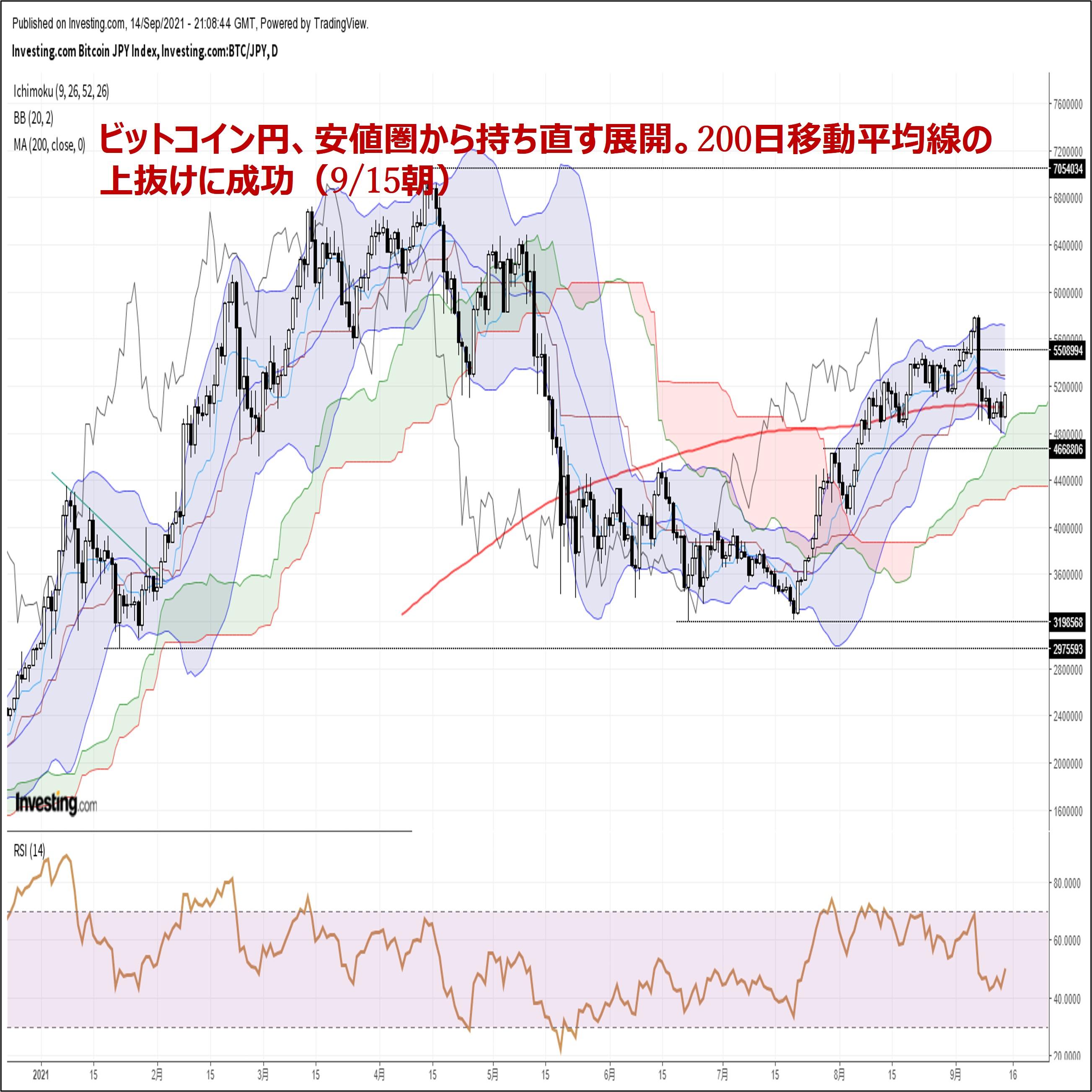 ビットコイン円、安値圏から持ち直す展開。200日移動平均線の上抜けに成功
