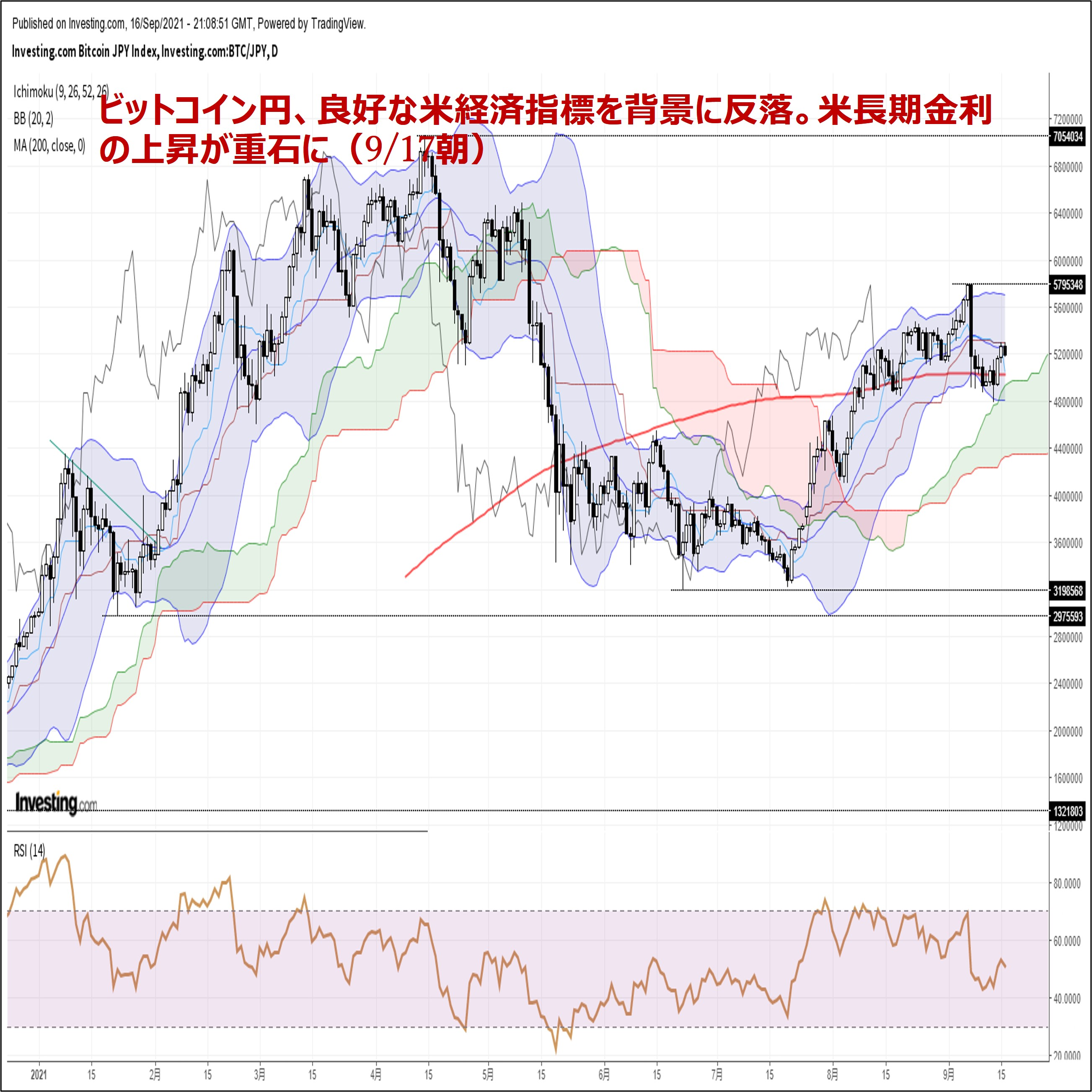 ビットコイン円、良好な米経済指標を背景に反落。米長期金利の上昇が重石に(9/17朝)