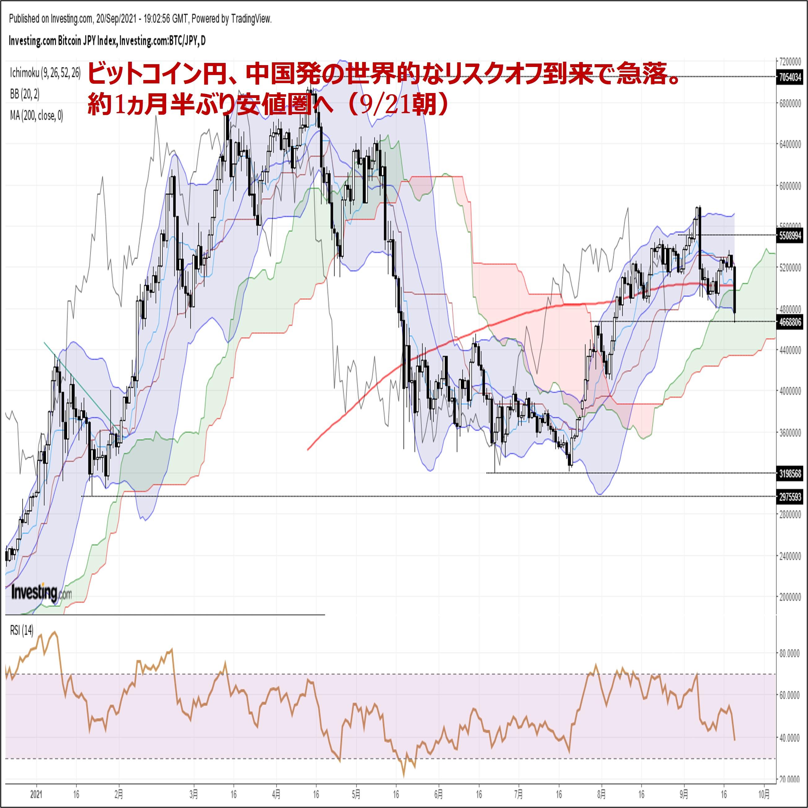 ビットコイン円、中国発の世界的なリスクオフ到来で急落。約1ヵ月半ぶり安値圏へ(9/21朝)