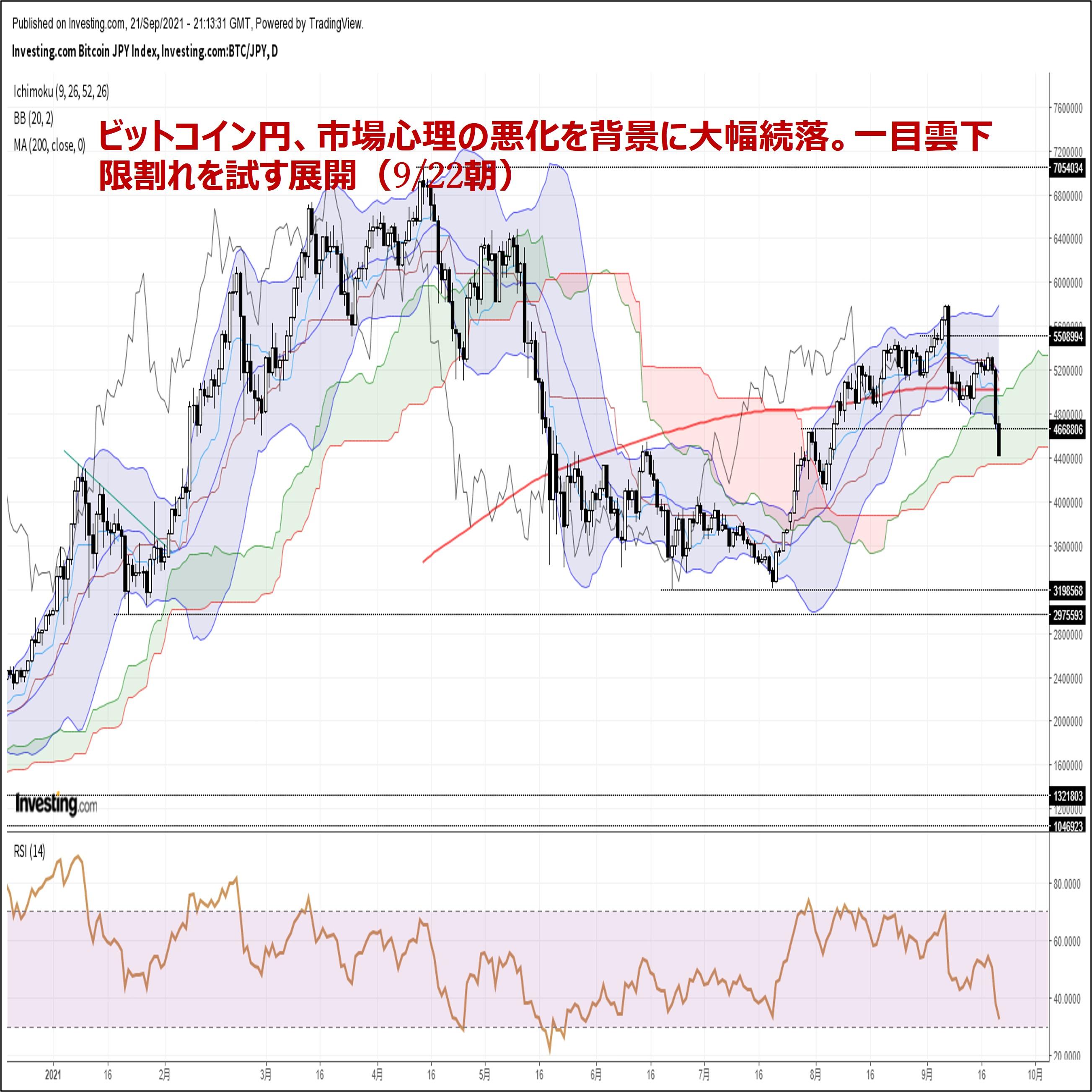 ビットコイン円、市場心理の悪化を背景に大幅続落。一目雲下限割れを試す展開