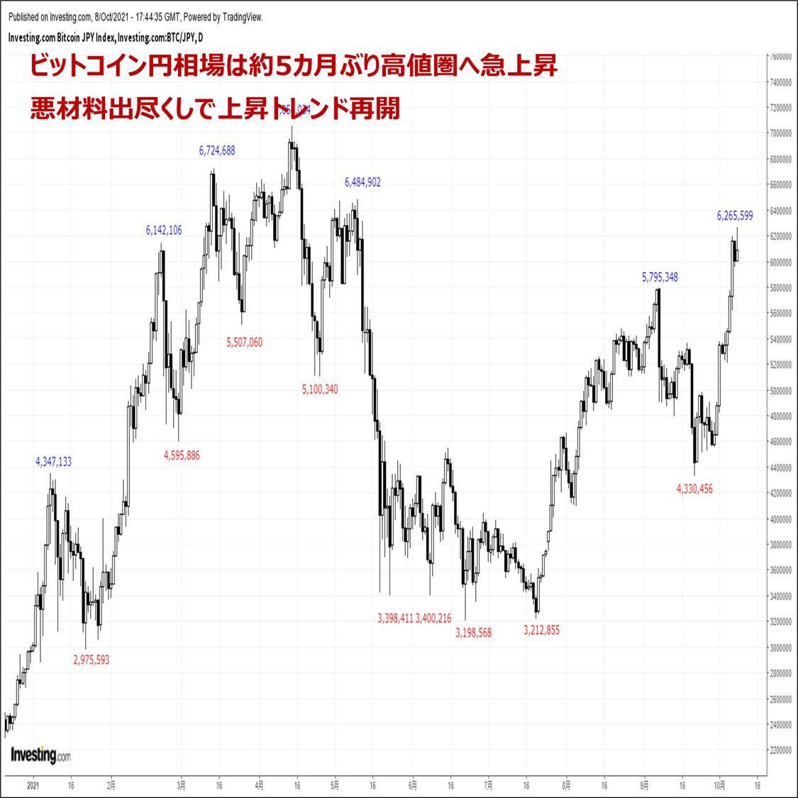 ビットコインの価格分析:『約5カ月ぶり高値圏へ急伸。世界的なインフレが後押し』(10/9)