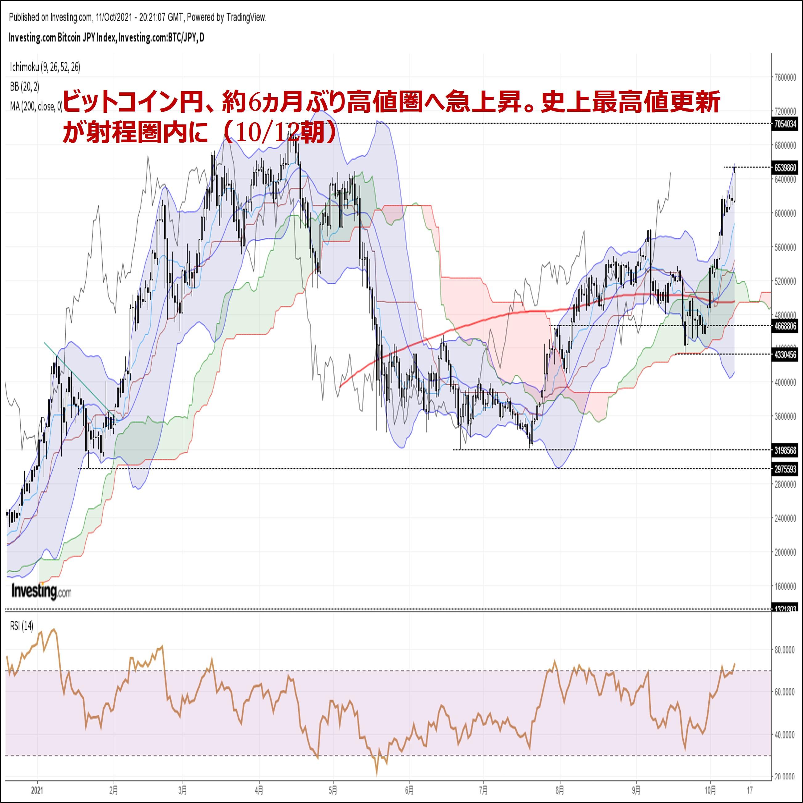 ビットコイン円、約6ヵ月ぶり高値圏へ急上昇。史上最高値更新が射程圏内に(10/12朝)