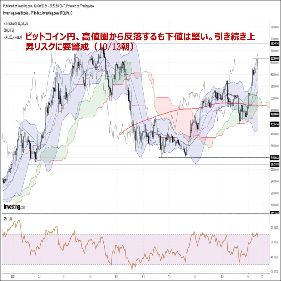 ビットコイン円、高値圏から反落するも下値は堅い。引き続き上昇リスクに要警戒(10/13朝)