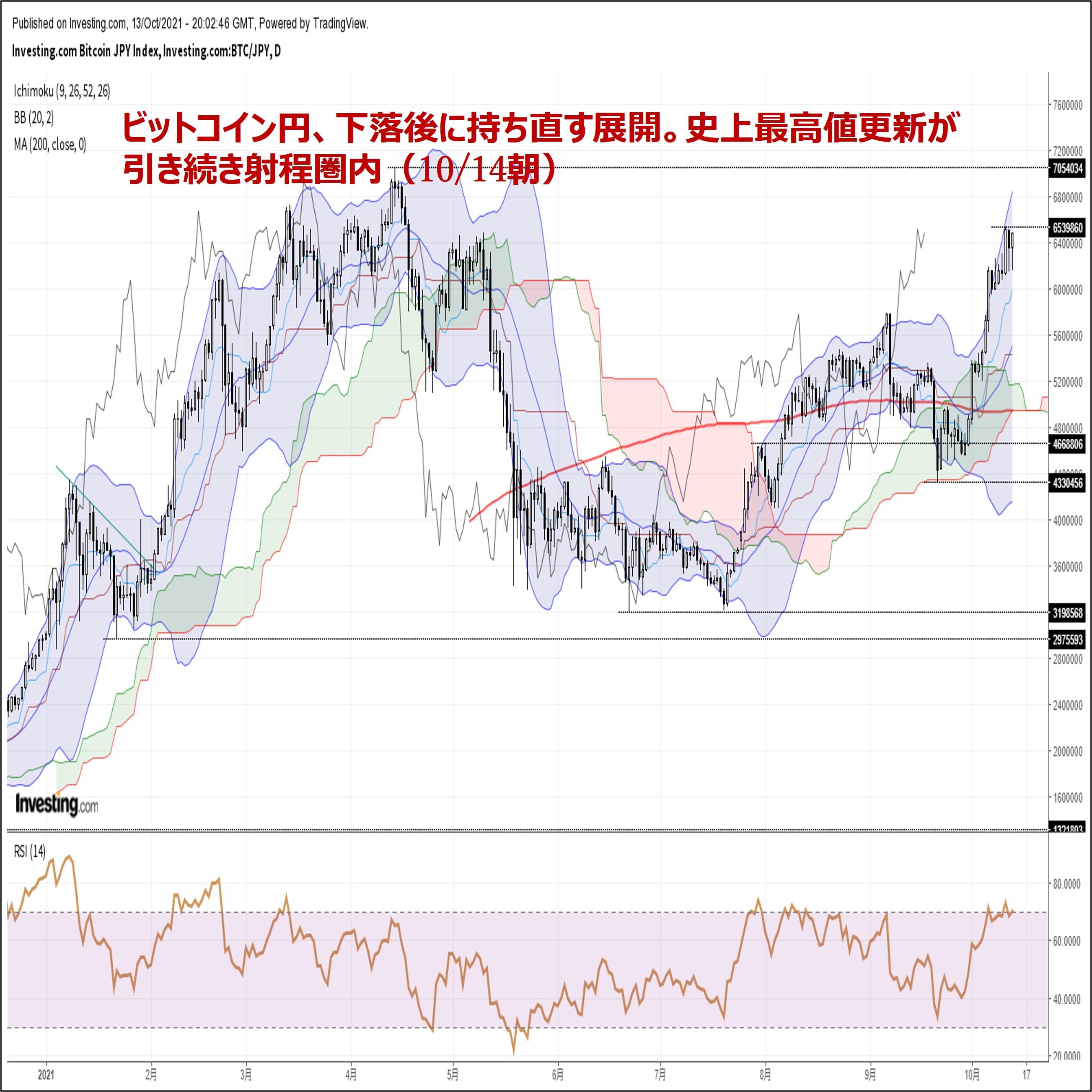 ビットコイン円、下落後に持ち直す展開。史上最高値更新が引き続き射程圏内(10/14朝)